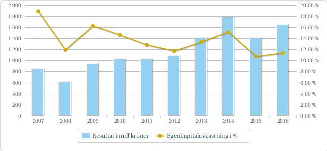 Periodens resultat (mill kr)4